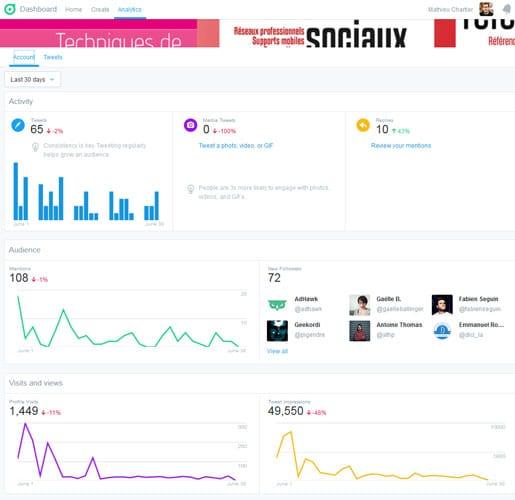 Section Analytics de Twitter Dashboard, le tableau de bord pour le suivi des comptes Twitter
