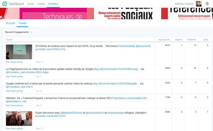 Suivi des engagements dans la section Analytics de Twitter Dashboard