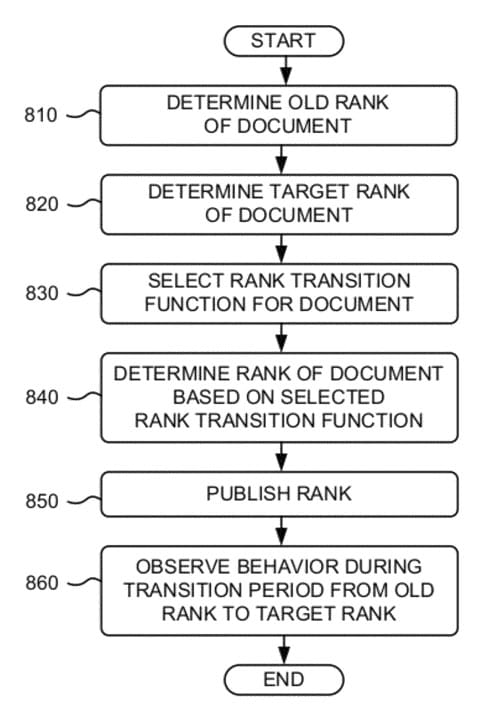 Brevet Ranking Documents de Google