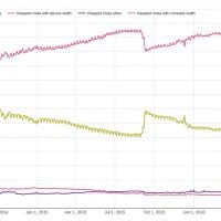 Evolution de l'usage d'un design mobile-friendly sur Chrome Android