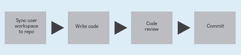 Méthode de développement et étapes chez Google