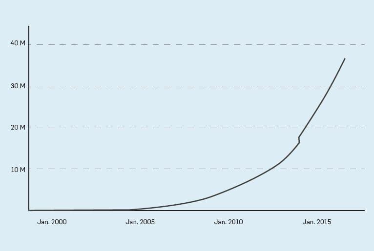Evolution du nombre de mises à jour sur Google depuis sa création en 1998