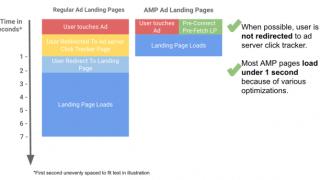 AMP landing pages : créer des pages d'atterrissage efficaces en AMP HTML