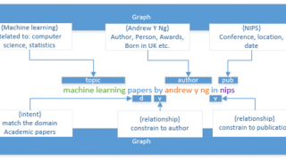 Système d'autocomplétion intelligente de Bing selon les intentions de recherche