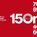 Pinterest atteint les 150 millions d'utilisateurs par mois sur le réseau social