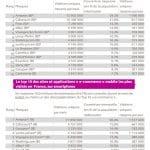 Top des sites e-commerce les plus consultés au 3e trimestre 2016 (Médiamétrie)