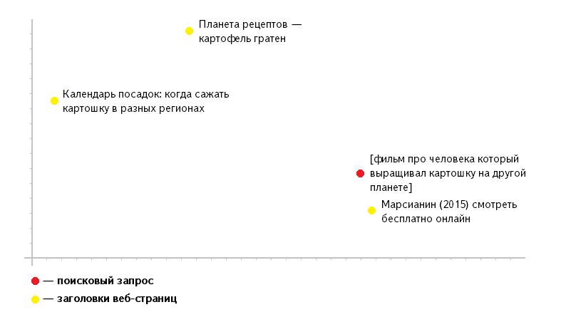 Yandex et le fonctionnement des réseaux de neurones (vecteurs sémantiques)