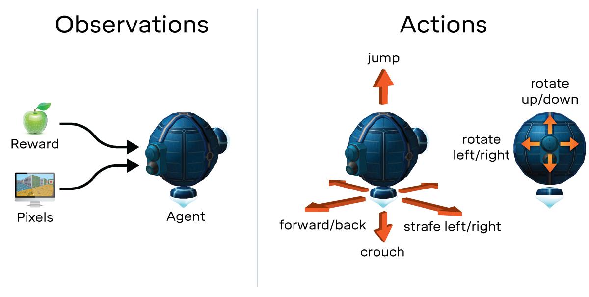DeepMind Lab : fonctionnement de l'agent intelligent de Google