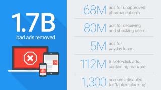 Rapport de Google sur les mauvaises publicités (bad ads) en 2016