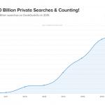 Volumes des recherches sur DuckDuckGo, un moteur anonyme américain