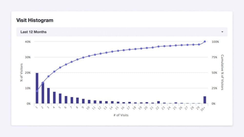 Analyse des visites sur le réseau social avec Foursquare Analytics
