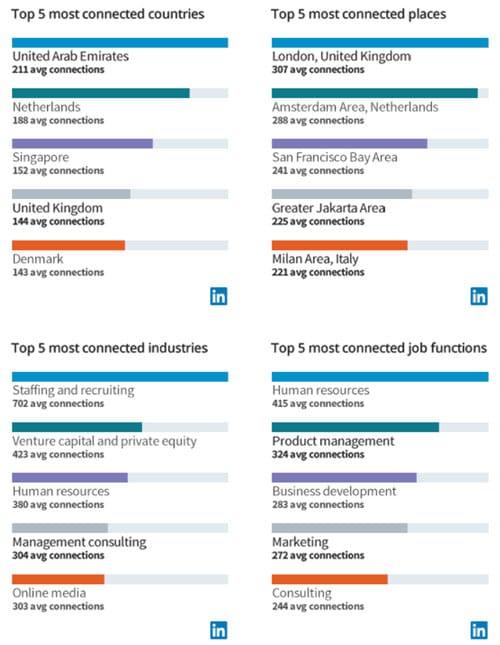 Top 5 des communautés actives sur Linkedin parmi les 500 millions d'utilisateurs