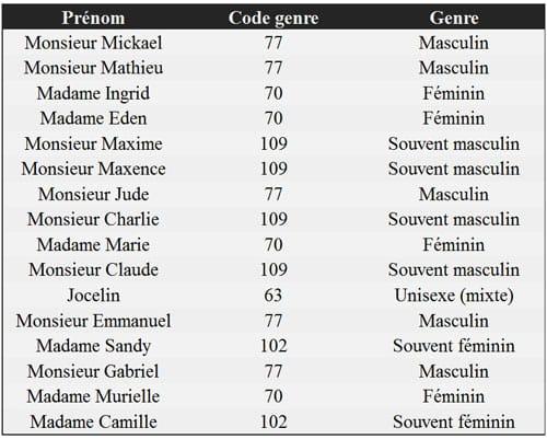 Utilisation de la classe Gender en PHP pour déterminer le genre ou sexe d'un prénom