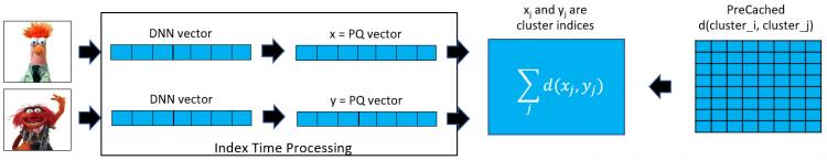 Bing Visual Search calcule la distance entre les vecteurs d'images pour proposer des résultats pertinents