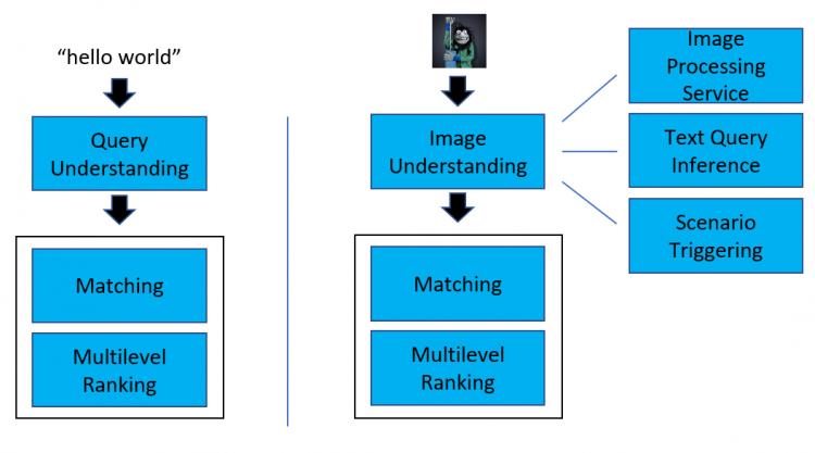 Système de compréhension de Bing Visual Search