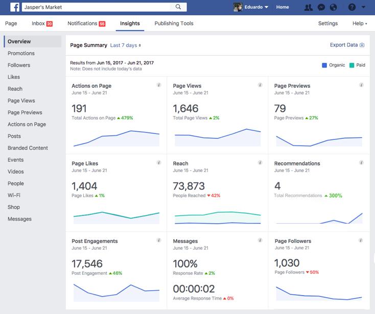 Nouvelles métriques et statistiques pour les pages Facebook et les publicités