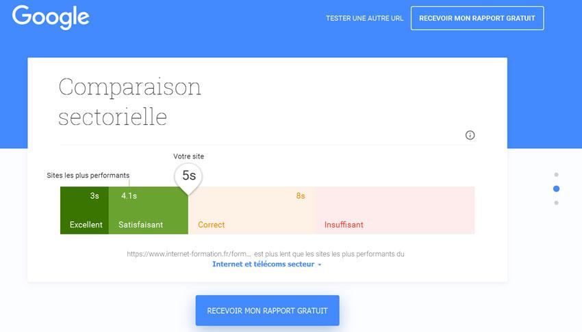 Mise en concurrence des résultats de l'outil Test My Site de Google