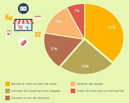 Objectifs d'envoi de SMS marketing pour les entreprises
