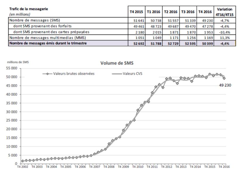 Volume d'envoi de SMS en France