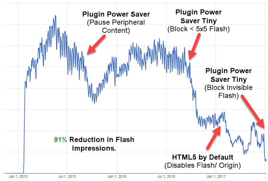 Volume total d'impressions (usage de Flash) sur Chrome en 2017