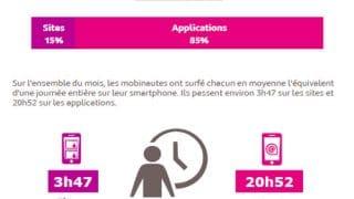 Usage des mobiles en France en mai 2017 (source : Médiamétrie)