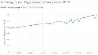 60% de sites en HTTPS chargés depuis Mozilla Firefox en août 2017