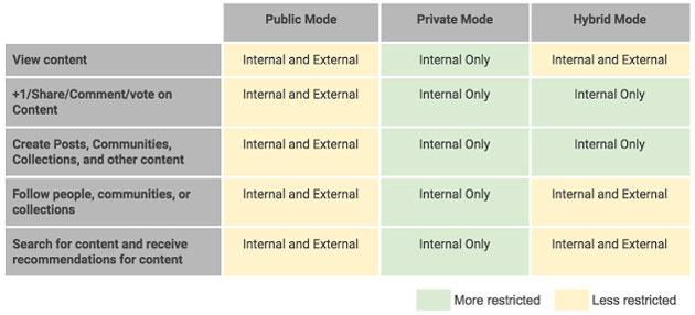 Tableau récapitulatif des restrictions dans Google+