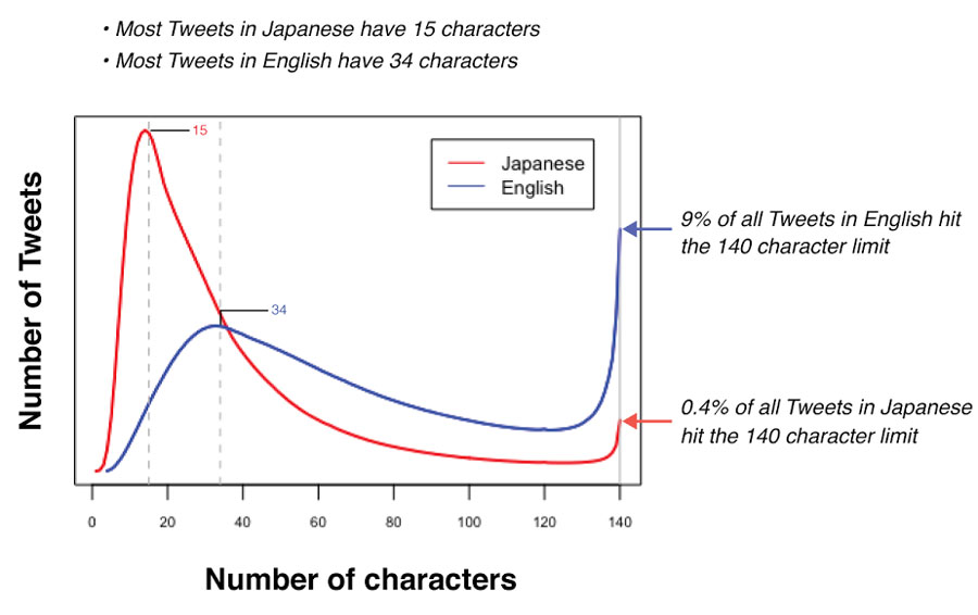 Twitter analyse la longueur des tweets selon les pays et double le nombre de caractères