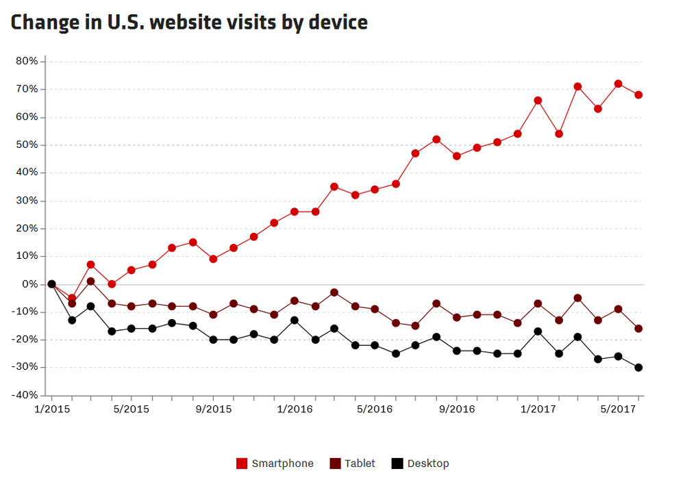 Evolution du trafic web mobile aux Etats-Unis