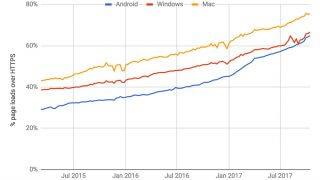 Évolution de l'HTTPS dans Google Chrome en 2017
