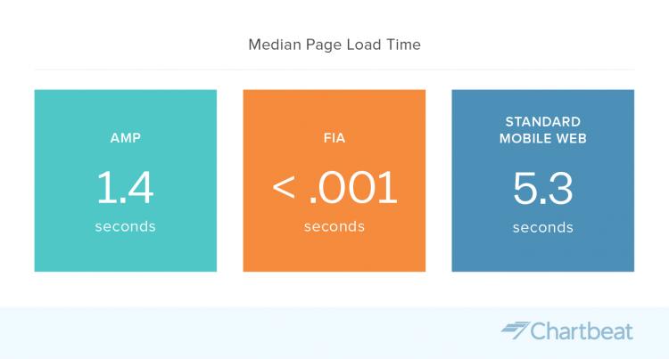 Comparatif des temps de chargement moyen en AMP ou non-AMP