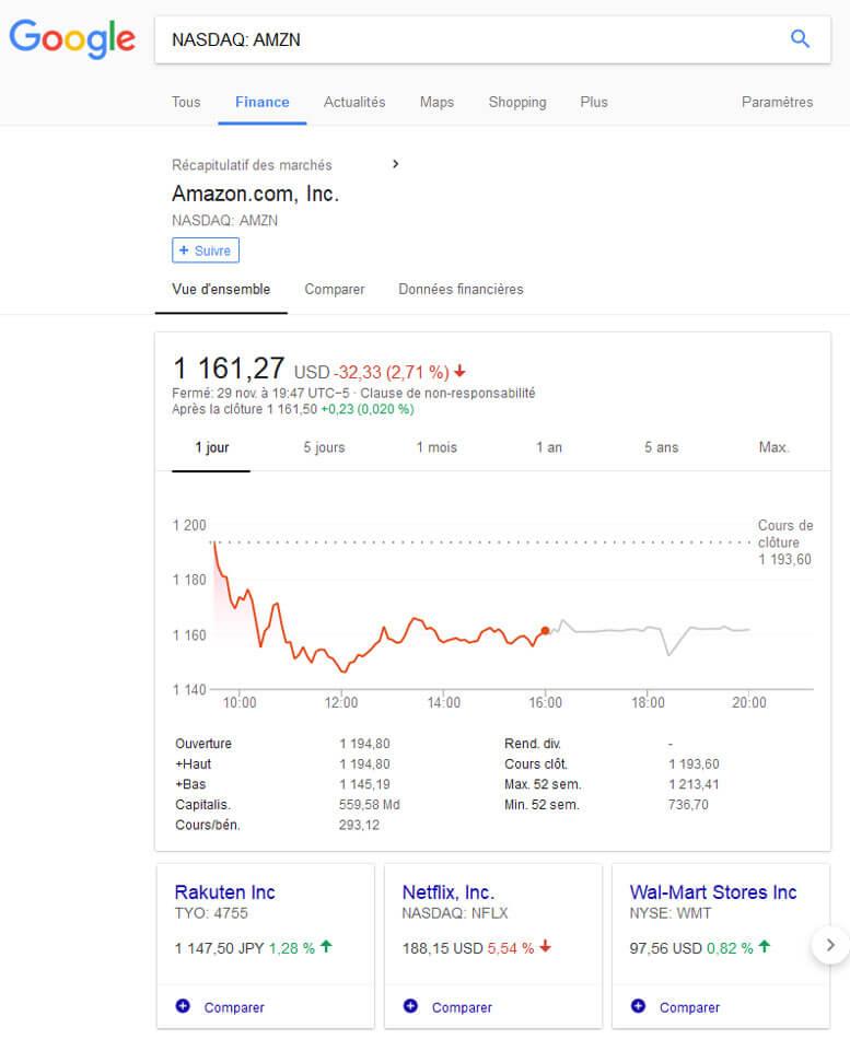 Suivi des données dans l'onglet Finance de Google (sur Amazon ici)