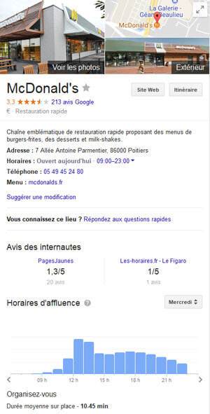 Temps d'affluence et d'occupation d'un business local dans Google Search (Knowledge Graph)