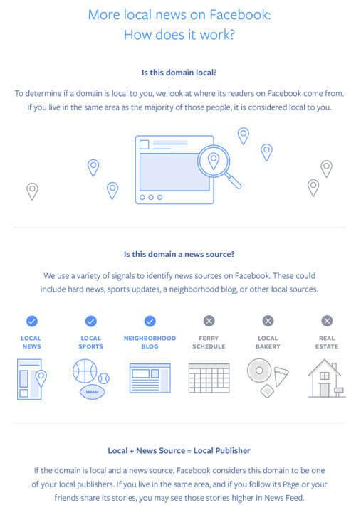 Facebook met en avant les résultats locaux et géolocalisés dans son algorithme