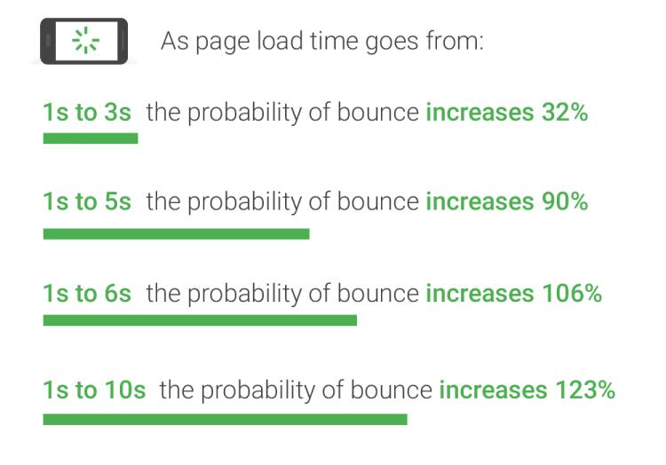 Taux de rebond impacté par la vitesse de chargement des pages sur Google