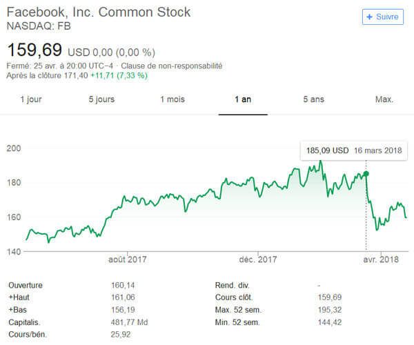 Résultats en bourse de Facebook après Cambridge Analytica