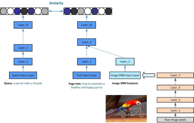 Usage du Deep Learning pour calculer la distance entre les vecteurs sémantiques dans Bing Images