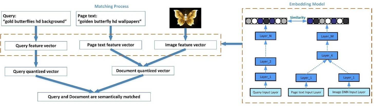 Bing Images utilise le deep learning pour faire des correspondances sémantiques