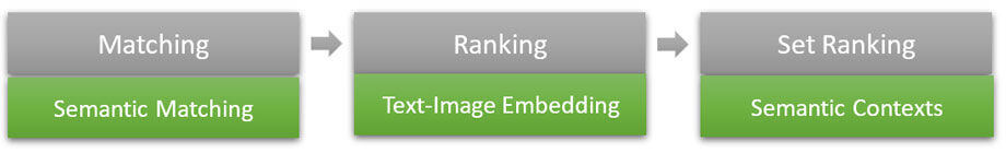 Ranking des images dans Bing Images après analyse sémantique et reconnaissance des formes