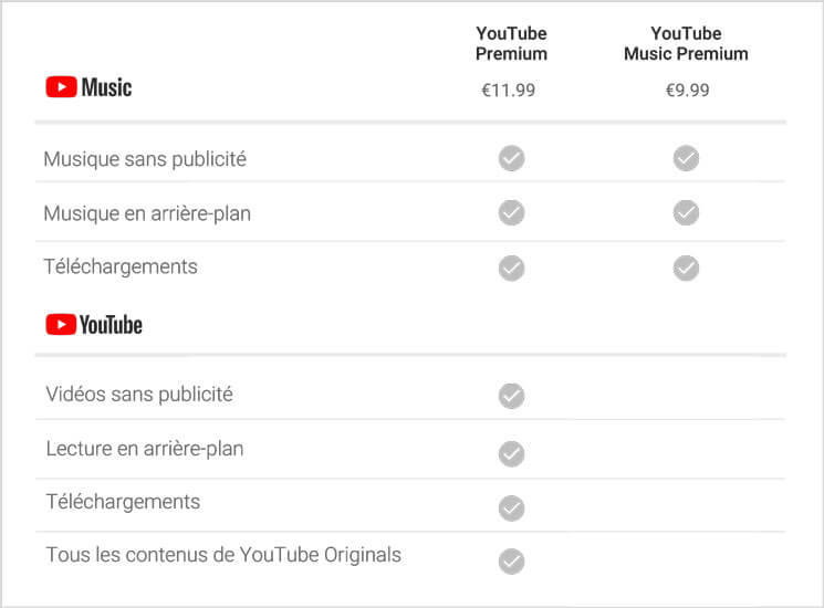 YouTube Premium et YouTube Music Premium