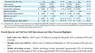 Rapport financier de Facebook en 2018