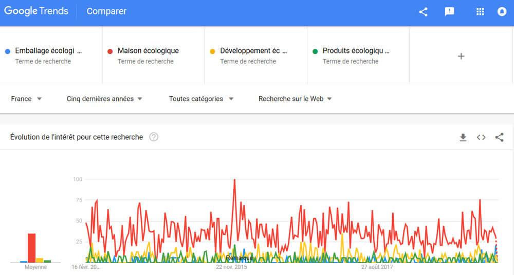 Google Trends et Pinterest : analyse des requêtes sur l'environnement durable et l'écologie